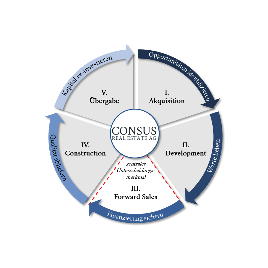 Business-Model-Consus-(DE)