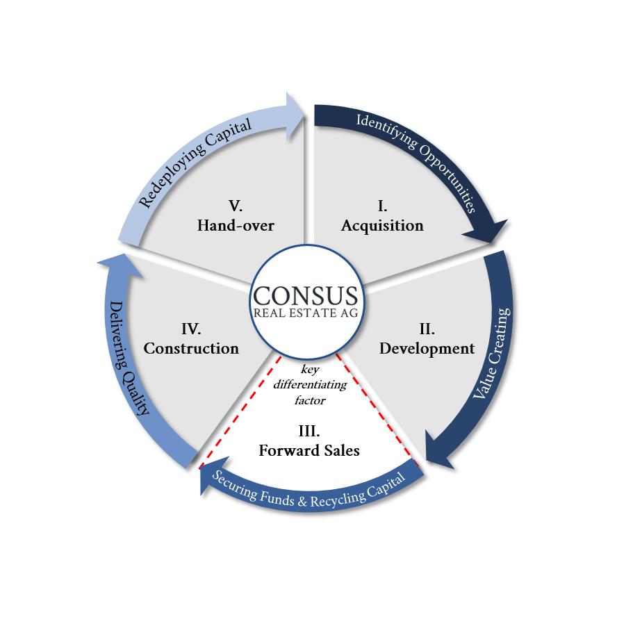 Business-Model-Consus-(EN)